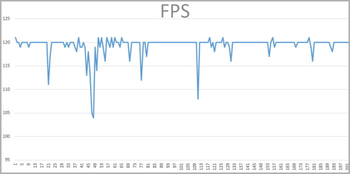Huge FPS drops while playing with replay mode enabled