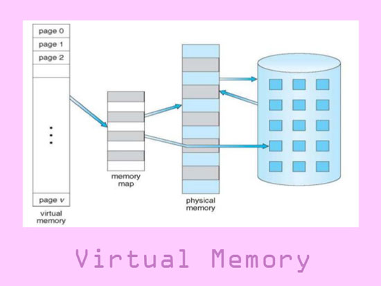 Increase The Size Of Virtual Memory